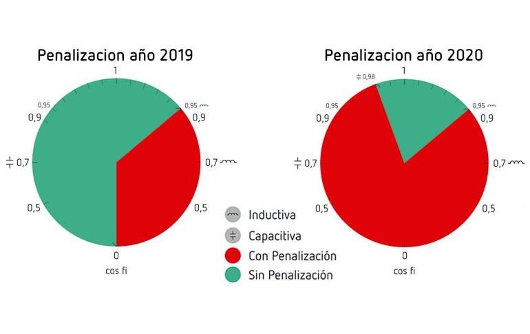 Nuevas penalizaciones por energía reactiva capacitiva