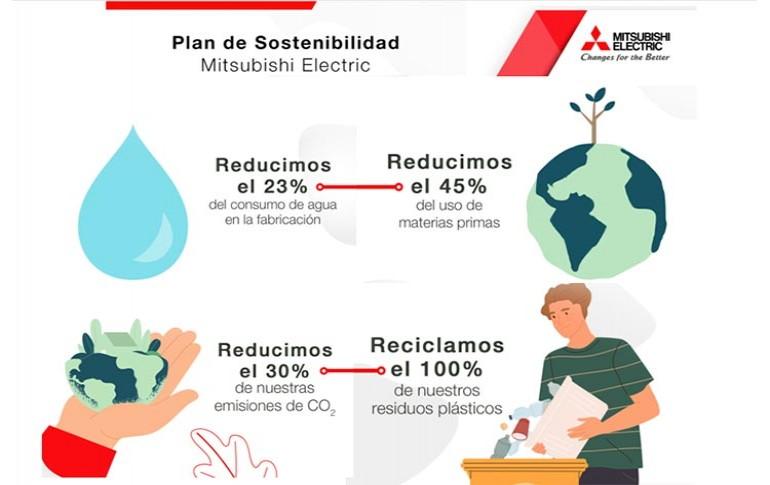 Mitsubishi Electric presenta su Plan de Sostenibilidad