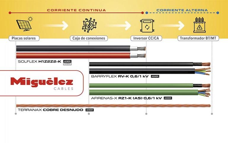 Nuevas soluciones para instalaciones fotovoltaicas de MIGUÉLEZ