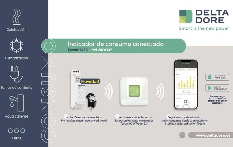Nuevo indicador de consumo conectado de Delta Dore
